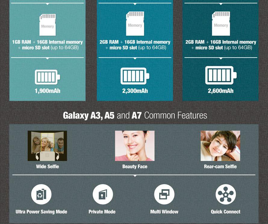 Infografik galaxy a3 a5 ve a7 karşılaştırması
