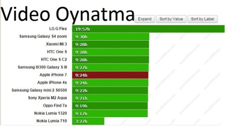 iphone7-batarya-testi